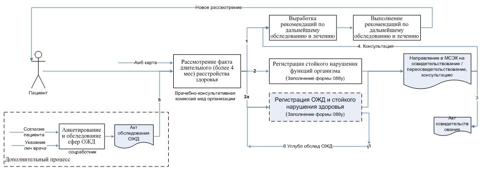 Рис. - Бизнес-процесс при регистрации стойких нарушений здоровья